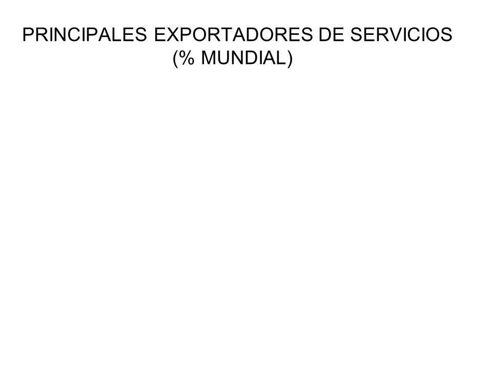 PRINCIPALES EXPORTADORES DE SERVICIOS (% MUNDIAL)