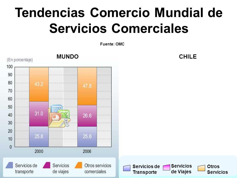 Fuente: OMC Tendencias Comercio Mundial de Servicios Comerciales Fuente: OMC Servicios de Transporte Servicios de Viajes Otros Servicios MUNDOCHILE