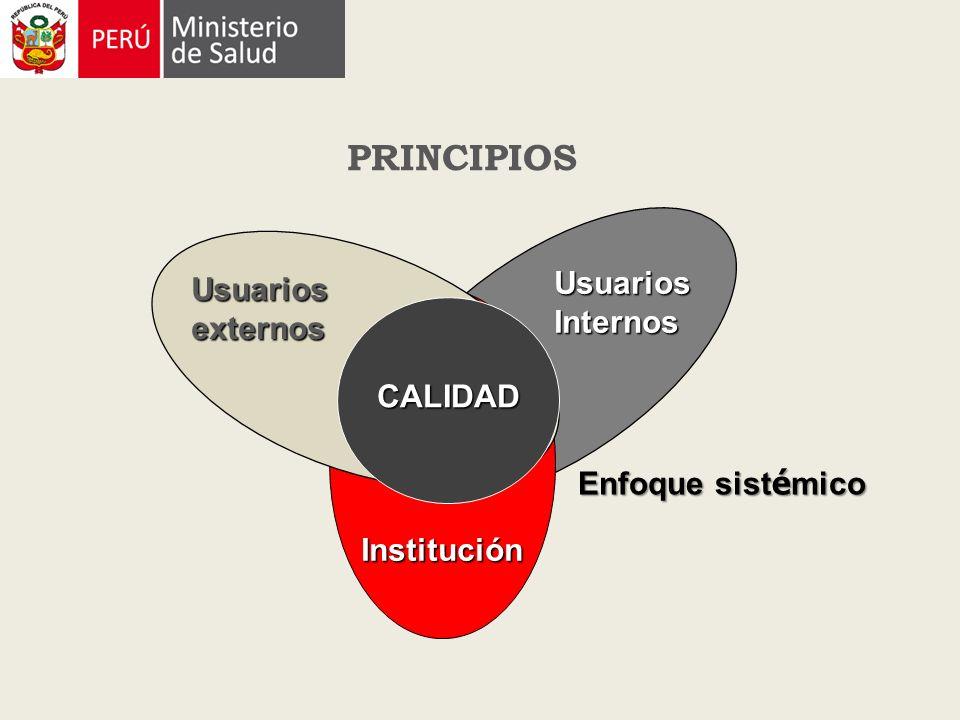 Usuarios externos CALIDAD Usuarios Internos Institución PRINCIPIOS Enfoque sist é mico