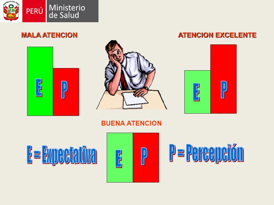 MALA ATENCION ATENCION EXCELENTE ATENCION EXCELENTE BUENA ATENCION