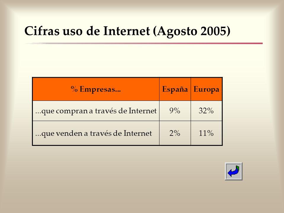 Cifras uso de Internet (Agosto 2005) % Empresas...EspañaEuropa...que compran a través de Internet9%32%...que venden a través de Internet2%11%