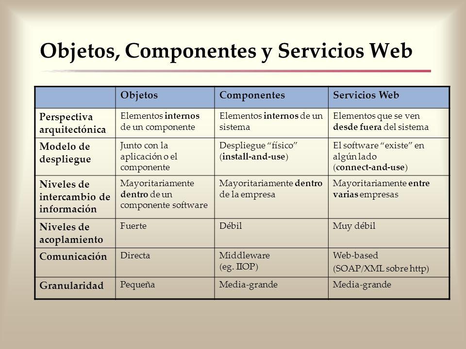 Objetos, Componentes y Servicios Web ObjetosComponentesServicios Web Perspectiva arquitectónica Elementos internos de un componente Elementos internos