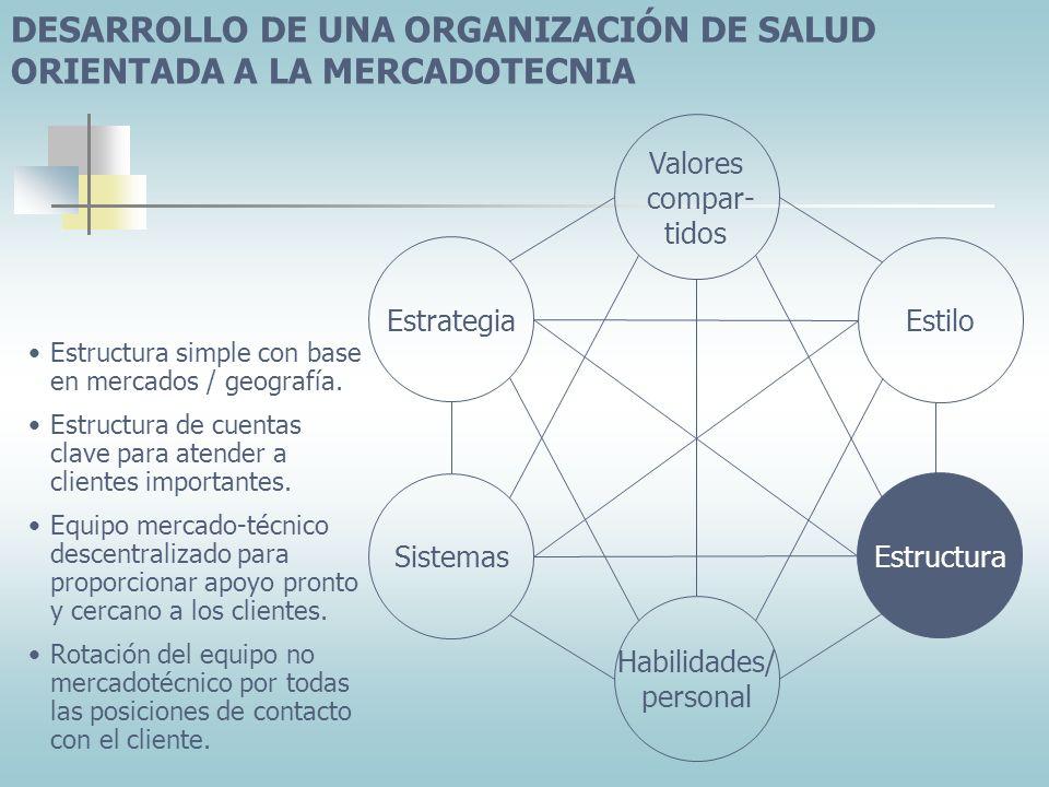 DESARROLLO DE UNA ORGANIZACIÓN DE SALUD ORIENTADA A LA MERCADOTECNIA Sistemas Valores compar- tidos Estructura Estrategia Estilo Habilidades/ personal