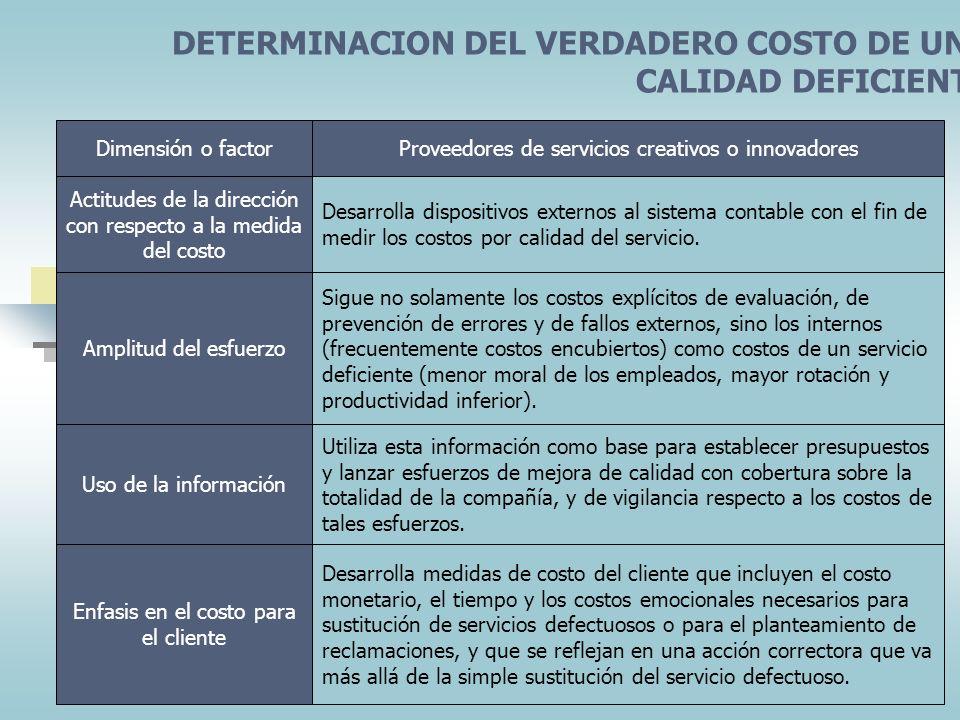 ORIENTACION Y POSICIONAMIENTO DEL SERVICIO Dimensión o factorProveedores de servicios creativos o innovadores Orientación hacia el servicio de grupos