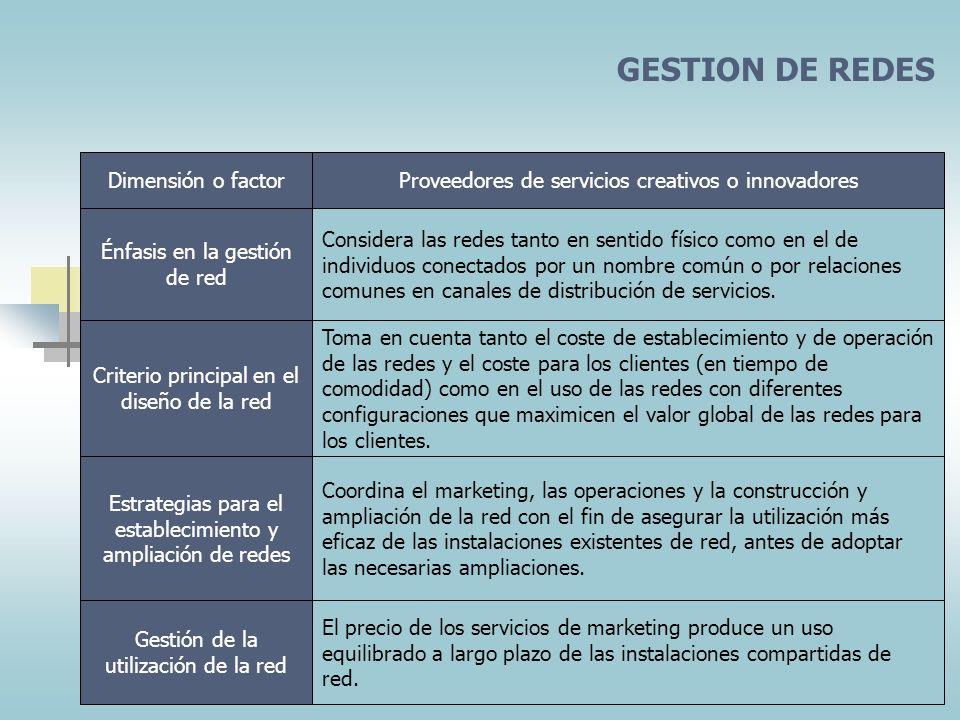 DESARROLLO DE DISPOSITIVOS PARA ALCANZAR LA SATISFACCION TOTAL DEL CLIENTE Dimensión o factorProveedores de servicios creativos o innovadores Utiliza