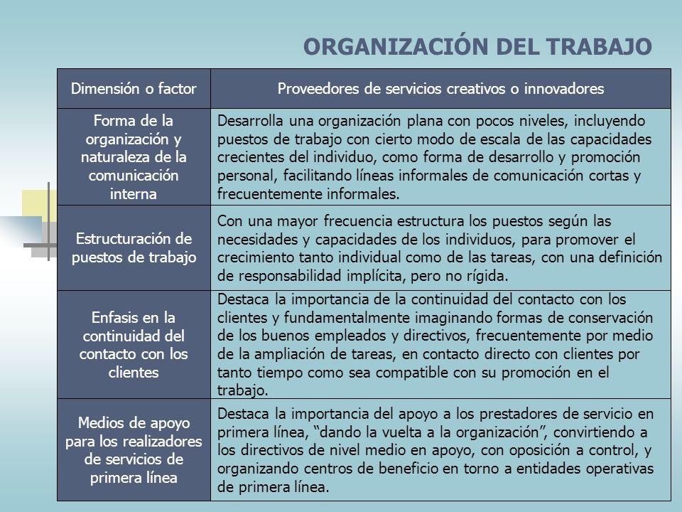 MOVILIZACIÓN DE PERSONAS Dimensión o factor Proveedores de servicios creativos o innovadores Grandes esfuerzos por seleccionar las mejores personas di