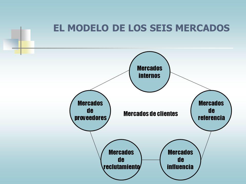 NIVELES DE LA MERCADOTECNIA DE RELACIONES BASICO: la organización presta el servicio pero no establece contacto de nuevo con el consumidor. REACTIVO: