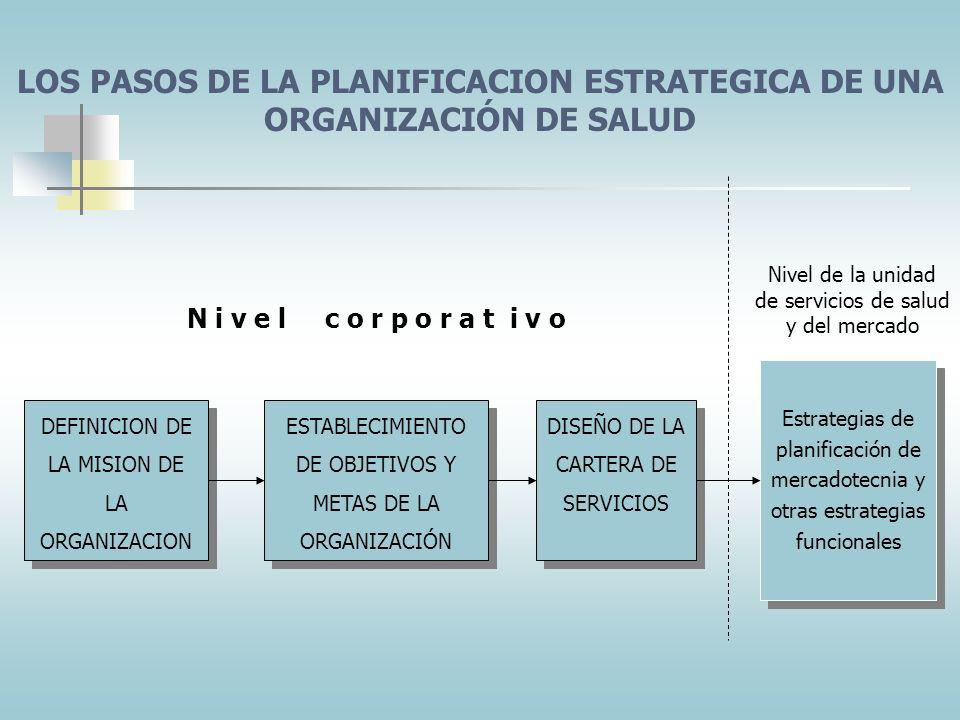 PLANIFICACION ESTRATEGICA Proceso de desarrollar y mantener un ajuste estratégico entre las metas y las capacidades de la organización y sus oportunid
