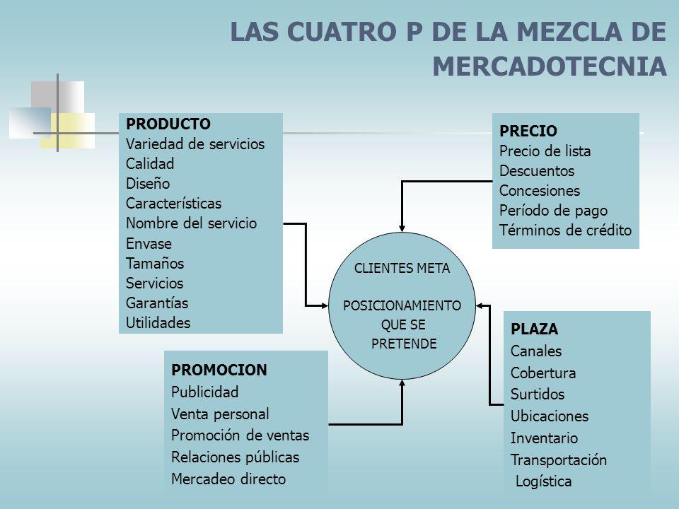 EL PROCESO DE MERCADOTECNIA ANALIZAR LAS OPORTU-NIDADES DE MERCADOTECNIA DESARROLLAR LA MEZCLA DE MERCADOTECNIA SELECCIONAR LOS MERCADOS META Segmenta