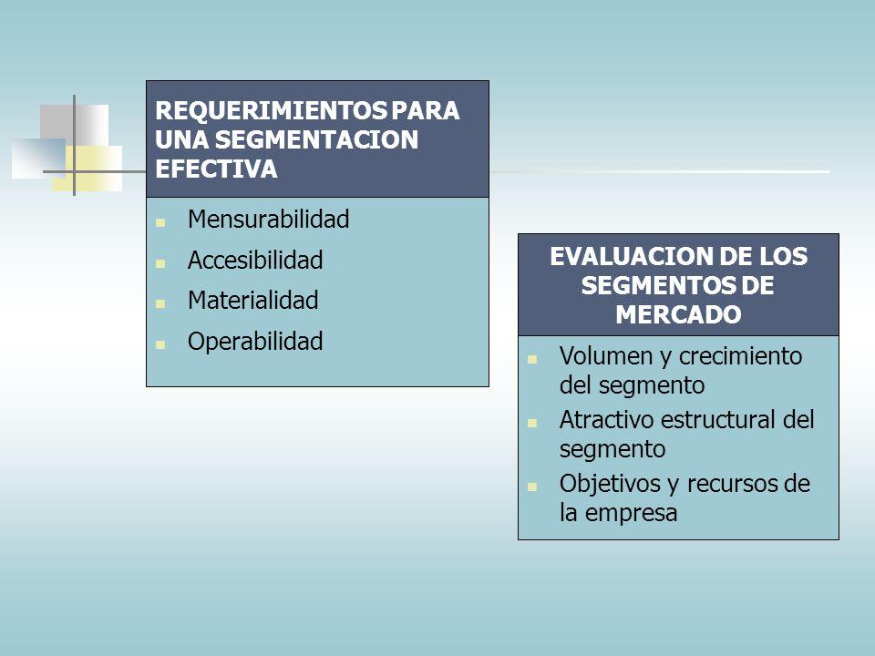 BASES PARA LA SEGMENTACION DE MERCADOS Ocasiones: ocasión normal, ocasión especial Beneficios: calidad, servicio, economía, velocidad Posición del usu