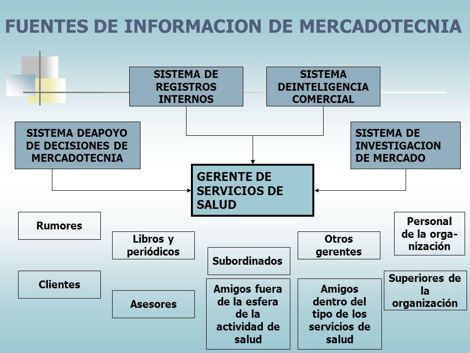 Compaginación: búsqueda y recopilación de datos de mercadotecnia. Procesamiento: edición, tabulación y resumen de datos Análisis: computación de porce