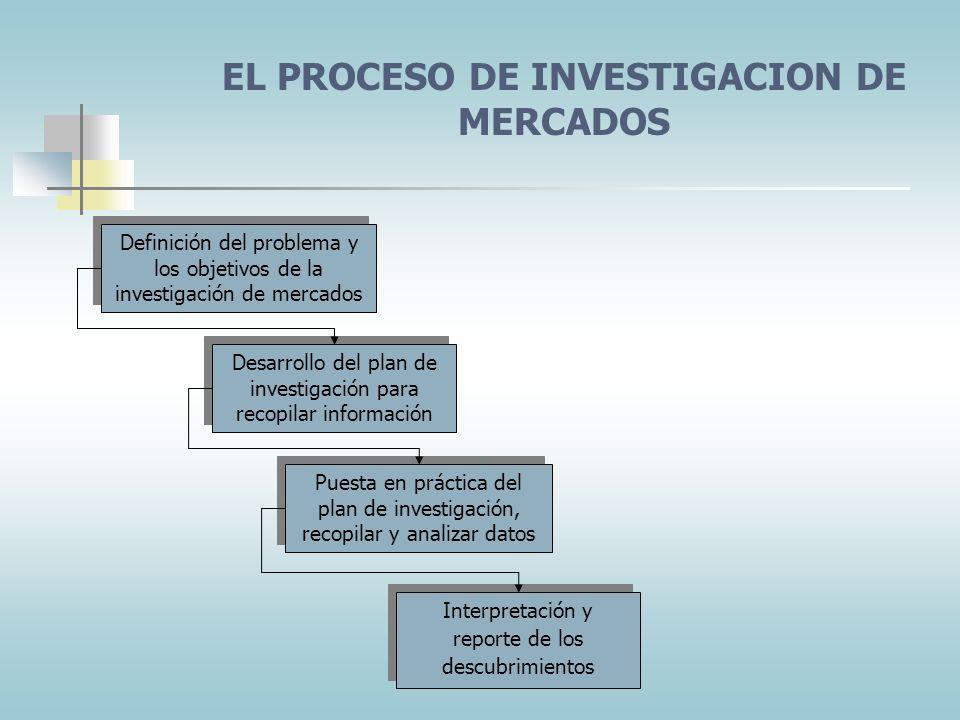 Obtención de información por medio de materiales publicados y documentos públicos. Obtención de información por medio de personas contratadas anterior