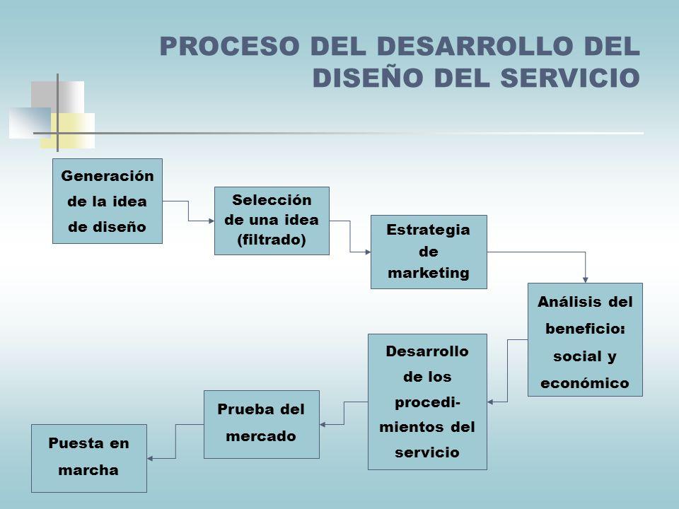 Falta de apoyo de la alta dirección Servicios creados con criterios de la organización sin considerar al cliente Mercados fragmentados: usuarios muy d