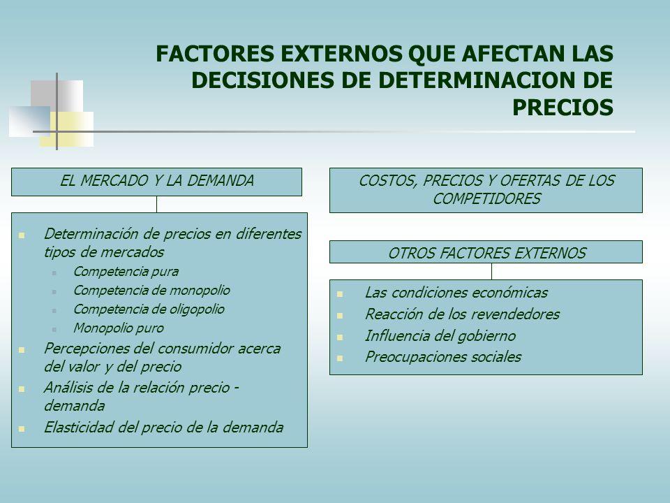 FACTORES INTERNOS QUE AFECTAN LAS DECISIONES DE DETERMINACION DE PRECIOS OBJETIVOS DE MERCADOTECNIA Proyección hacia la sociedad Supervivencia Increme