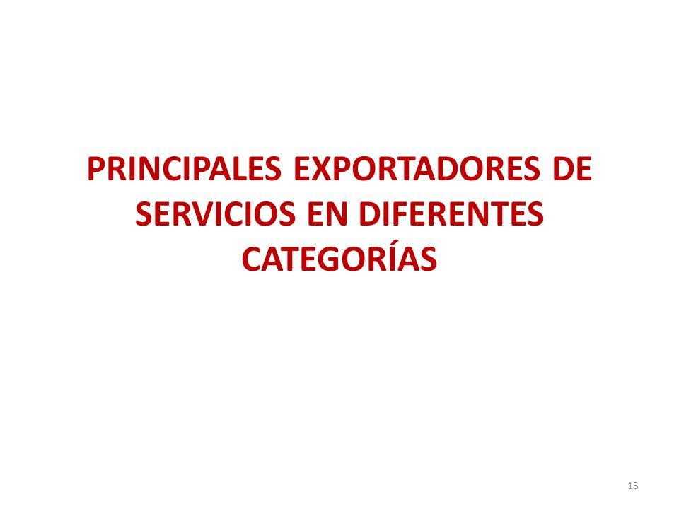 PRINCIPALES EXPORTADORES DE SERVICIOS EN DIFERENTES CATEGORÍAS 13