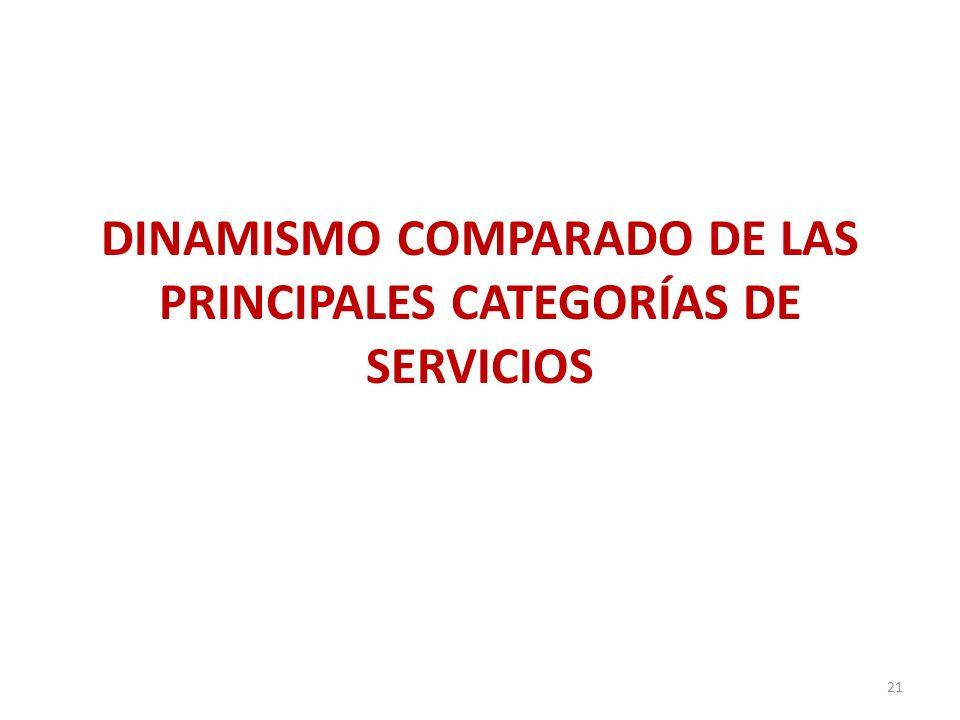 DINAMISMO COMPARADO DE LAS PRINCIPALES CATEGORÍAS DE SERVICIOS 21