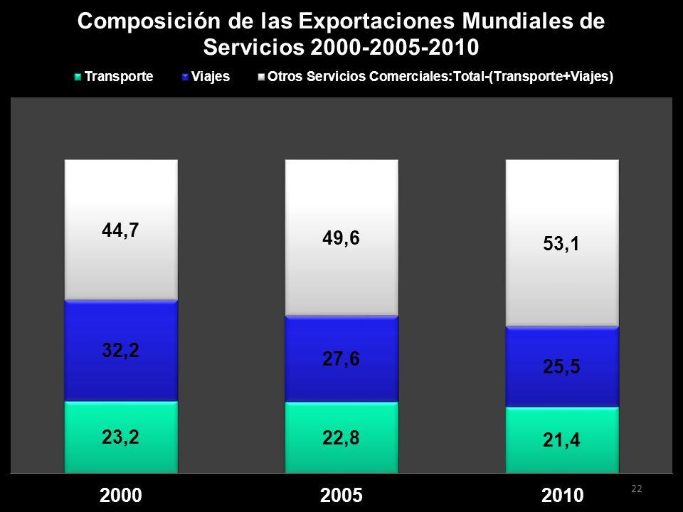 CRECIMIENTO IMPRESIONANTE DE OTROS SERVICIOS Se duplican las exportaciones entre 2000-2006.
