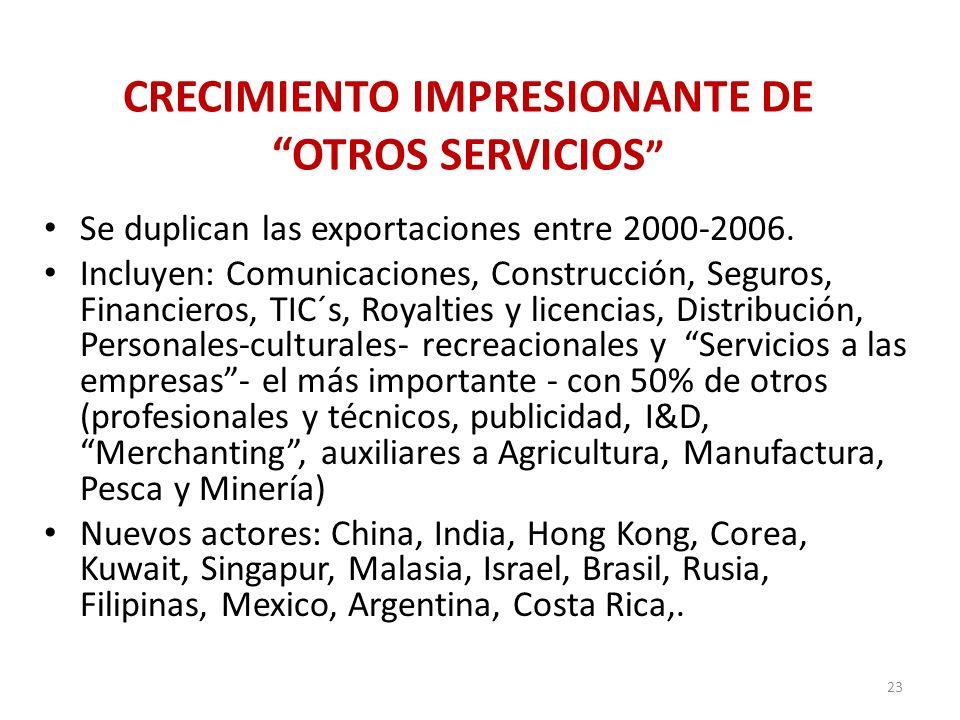CRECIMIENTO IMPRESIONANTE DE OTROS SERVICIOS Se duplican las exportaciones entre 2000-2006. Incluyen: Comunicaciones, Construcción, Seguros, Financier