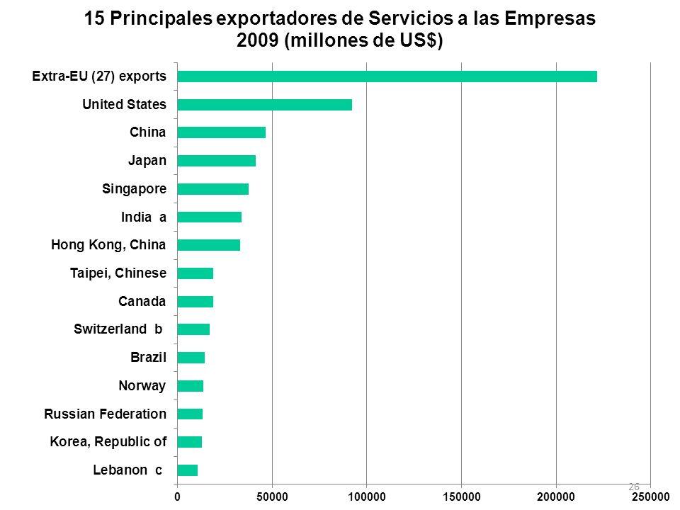 ¿Cómo están América Latina y Colombia en el Comercio de Servicios.