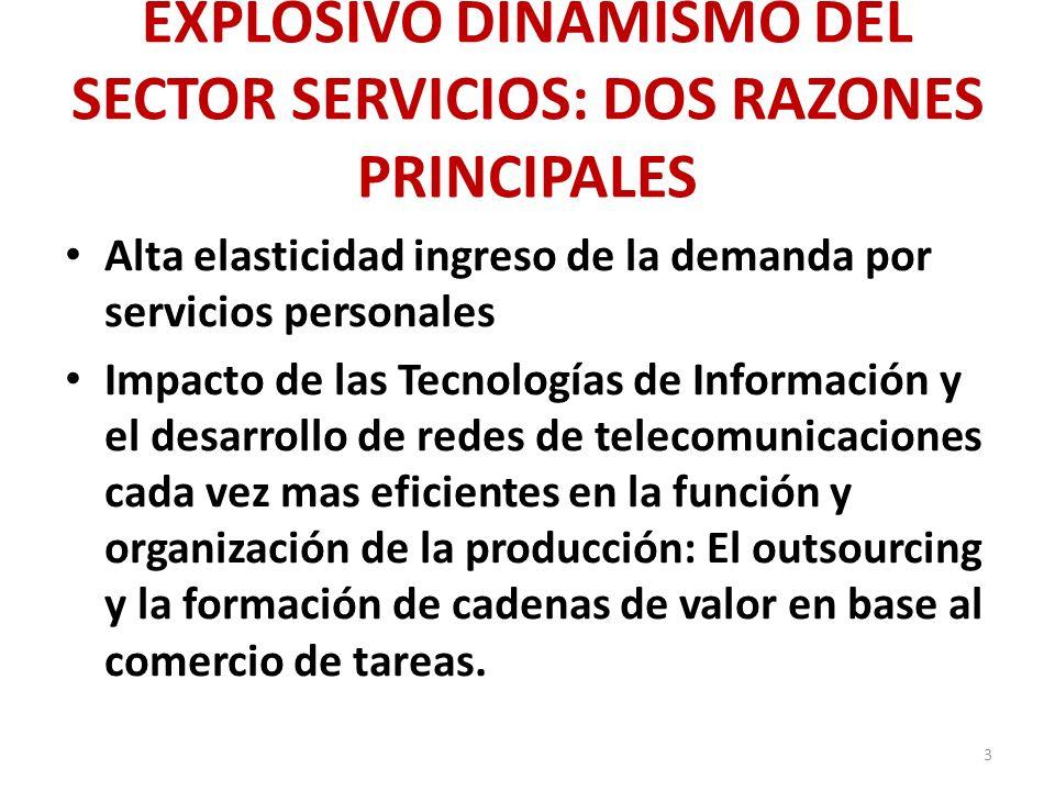 EXPLOSIVO DINAMISMO DEL SECTOR SERVICIOS: DOS RAZONES PRINCIPALES Alta elasticidad ingreso de la demanda por servicios personales Impacto de las Tecno