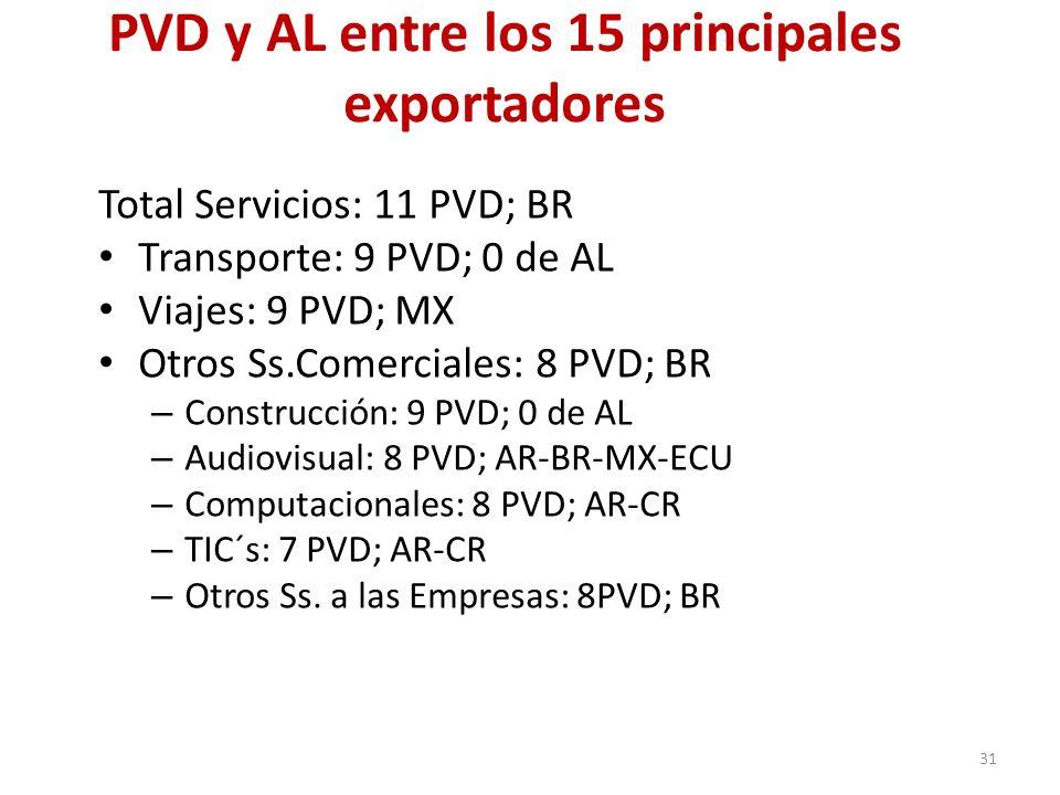 PVD y AL entre los 15 principales exportadores Total Servicios: 11 PVD; BR Transporte: 9 PVD; 0 de AL Viajes: 9 PVD; MX Otros Ss.Comerciales: 8 PVD; B
