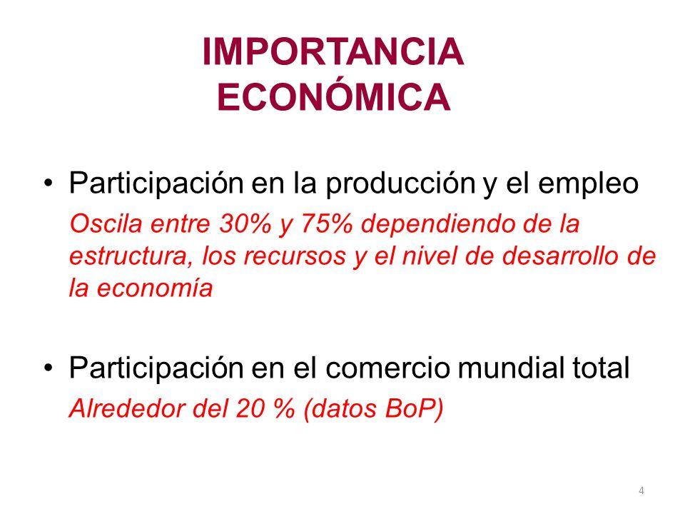 IMPORTANCIA ECONÓMICA Participación en la producción y el empleo Oscila entre 30% y 75% dependiendo de la estructura, los recursos y el nivel de desar