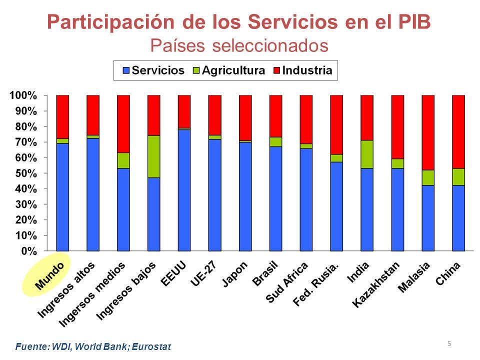 5 Participación de los Servicios en el PIB Países seleccionados Fuente: WDI, World Bank; Eurostat