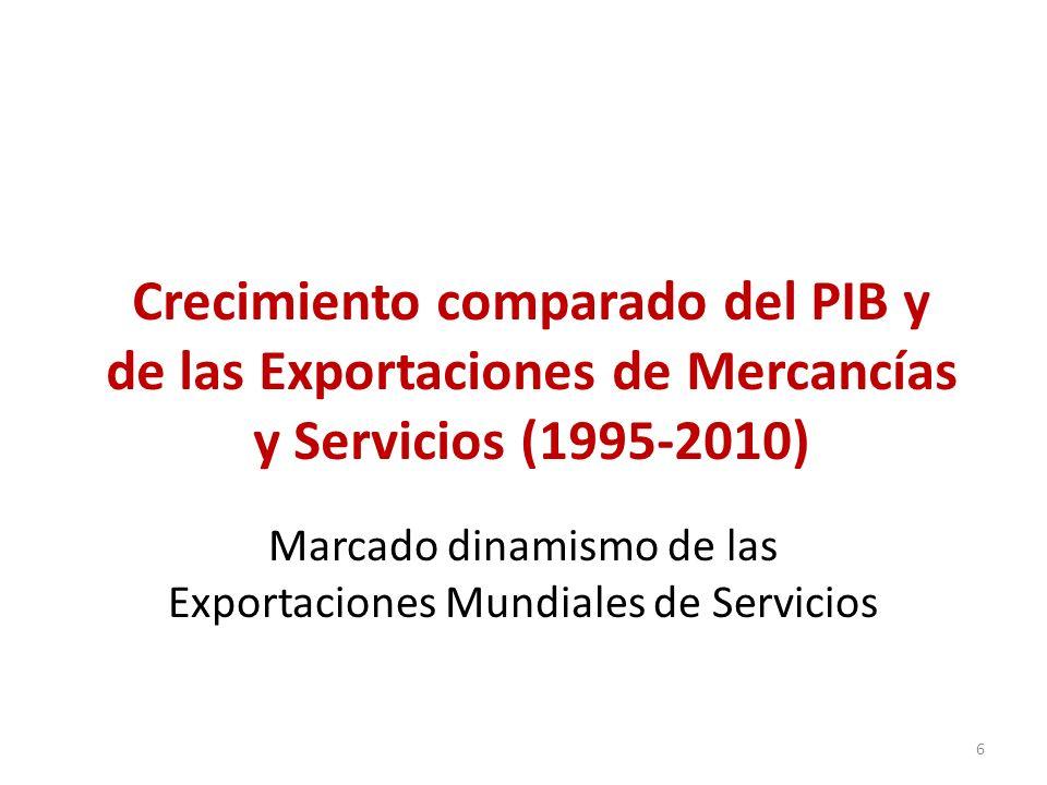 Crecimiento comparado del PIB y de las Exportaciones de Mercancías y Servicios (1995-2010) Marcado dinamismo de las Exportaciones Mundiales de Servici