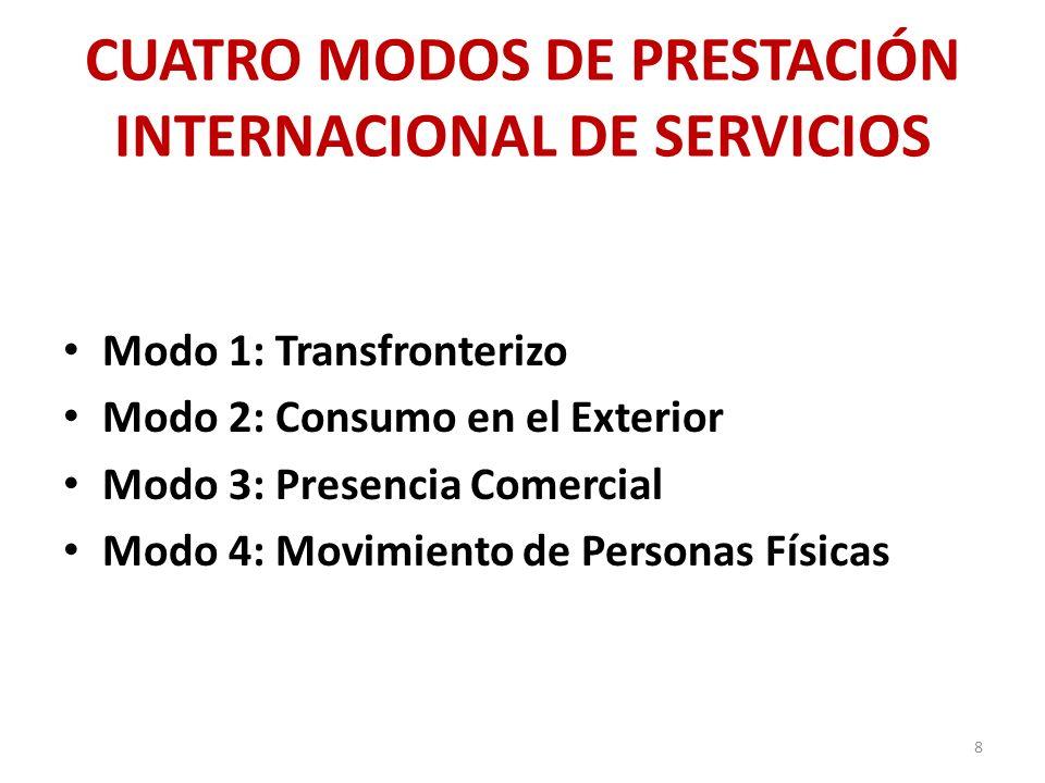 CUATRO MODOS DE PRESTACIÓN INTERNACIONAL DE SERVICIOS Modo 1: Transfronterizo Modo 2: Consumo en el Exterior Modo 3: Presencia Comercial Modo 4: Movim