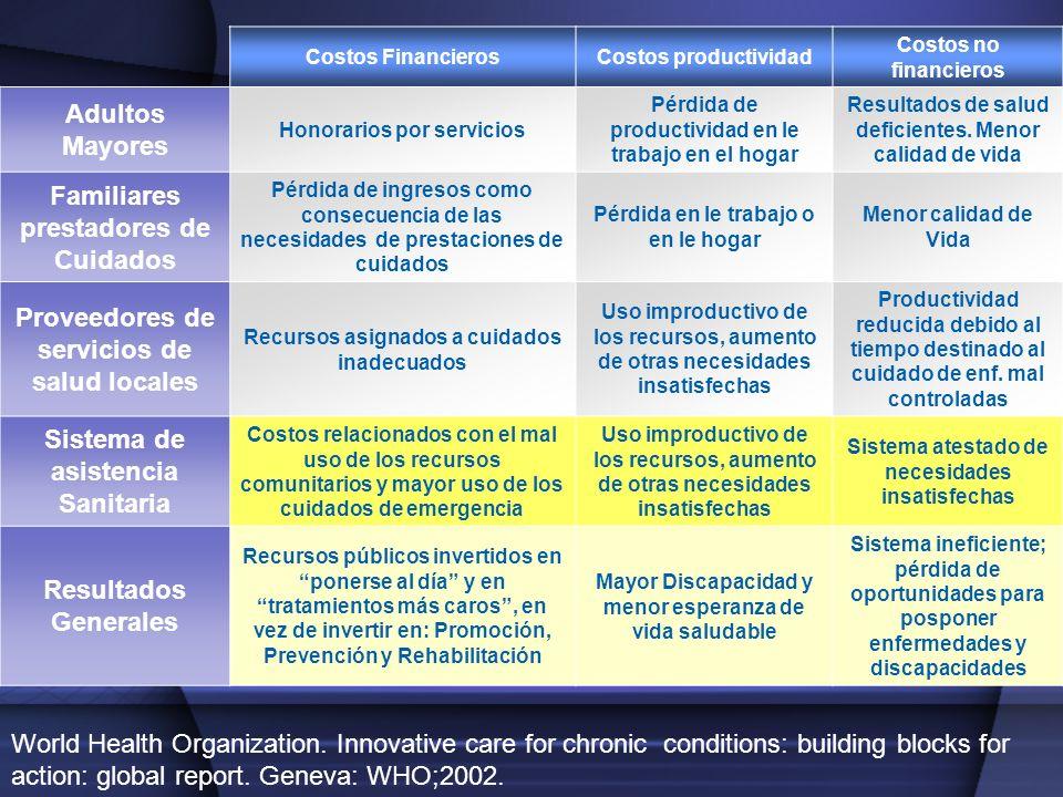 Costos FinancierosCostos productividad Costos no financieros Adultos Mayores Honorarios por servicios Pérdida de productividad en le trabajo en el hog