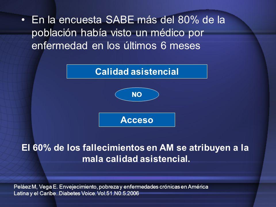 En la encuesta SABE más del 80% de la población había visto un médico por enfermedad en los últimos 6 meses Calidad asistencial Acceso NO El 60% de lo
