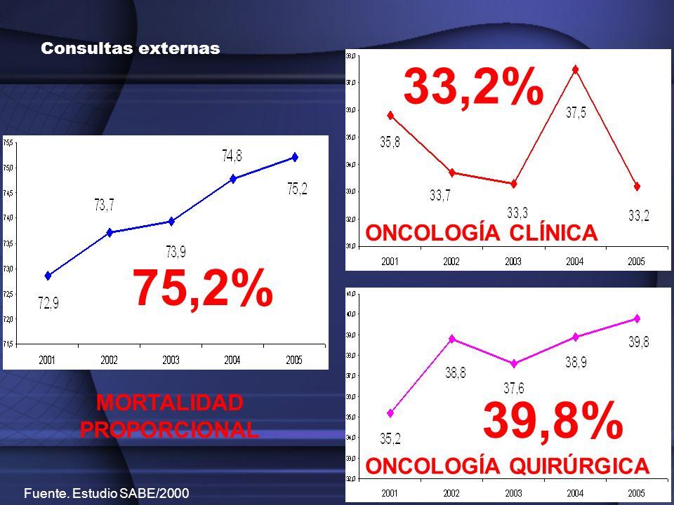 Consultas externas 75,2% 33,2% 39,8% MORTALIDAD PROPORCIONAL ONCOLOGÍA CLÍNICA ONCOLOGÍA QUIRÚRGICA Fuente. Estudio SABE/2000