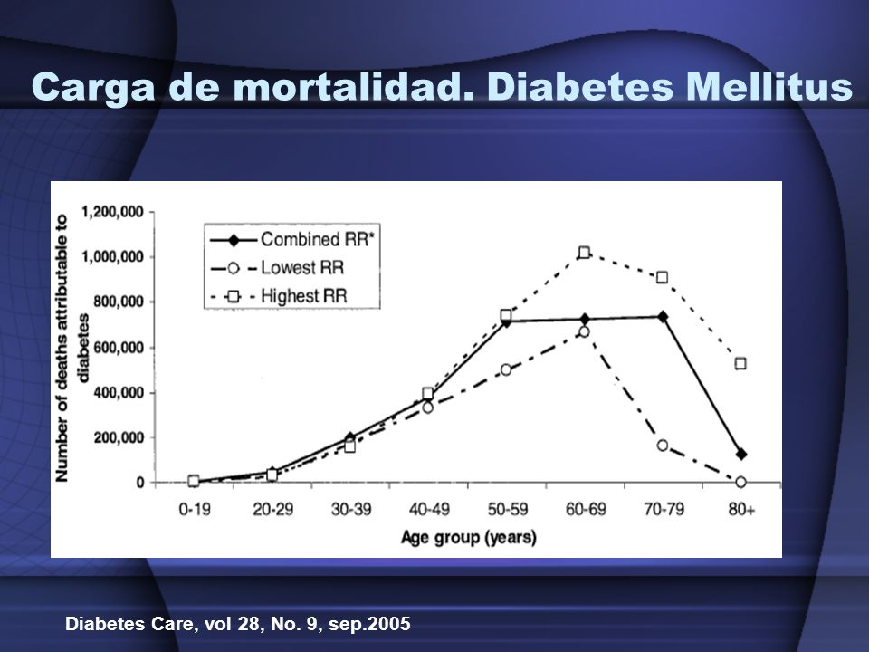 Carga de mortalidad. Diabetes Mellitus Diabetes Care, vol 28, No. 9, sep.2005