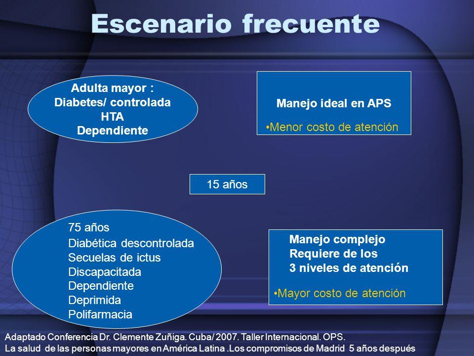 Escenario frecuente Manejo ideal en APS Adulta mayor : Diabetes/ controlada HTA Dependiente 75 años Diabética descontrolada Secuelas de ictus Discapac