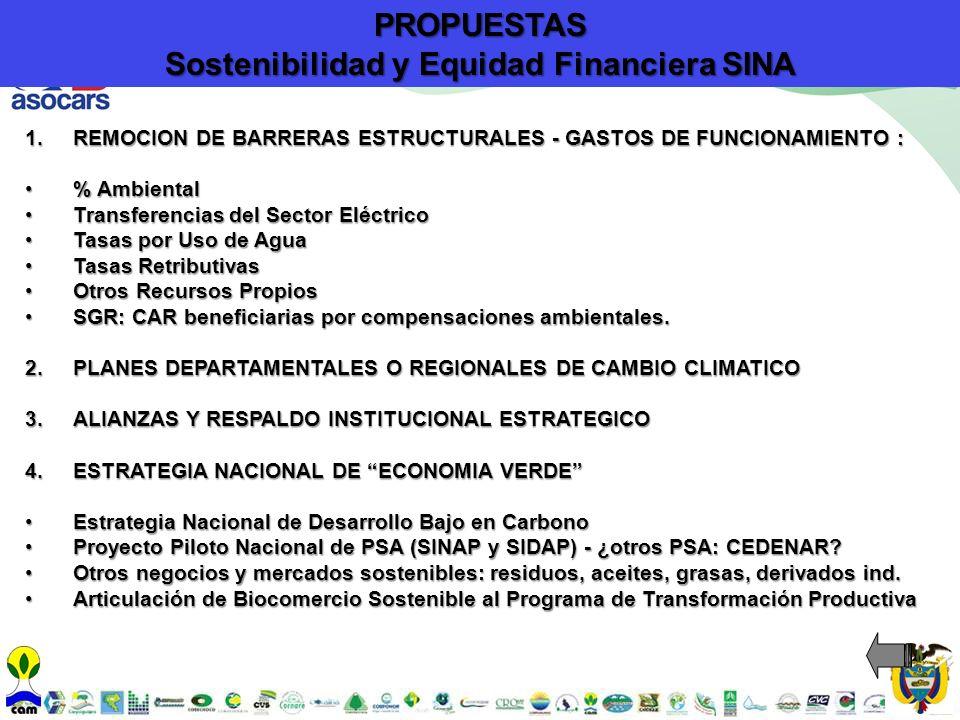 1.REMOCION DE BARRERAS ESTRUCTURALES - GASTOS DE FUNCIONAMIENTO : % Ambiental% Ambiental Transferencias del Sector EléctricoTransferencias del Sector