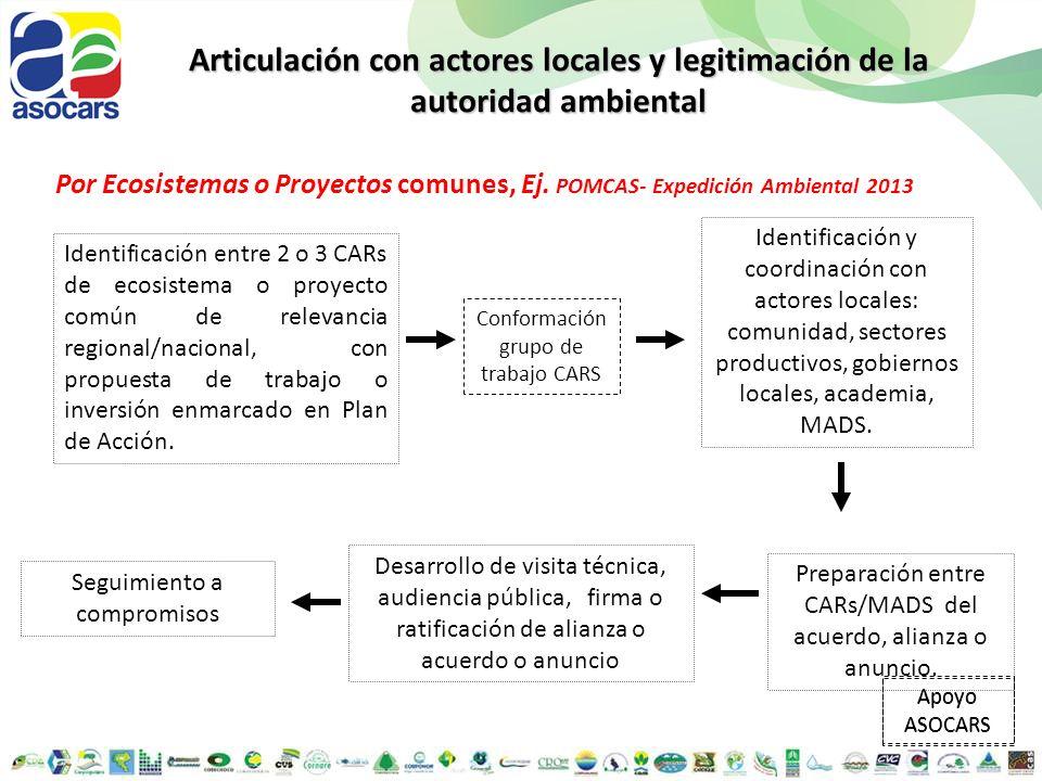Articulación con actores locales y legitimación de la autoridad ambiental Seguimiento a compromisos Identificación entre 2 o 3 CARs de ecosistema o pr