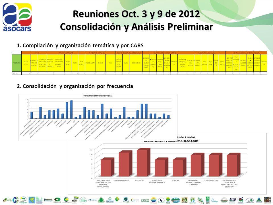 Reuniones Oct. 3 y 9 de 2012 Consolidación y Análisis Preliminar 1. Compilación y organización temática y por CARS 2. Consolidación y organización por
