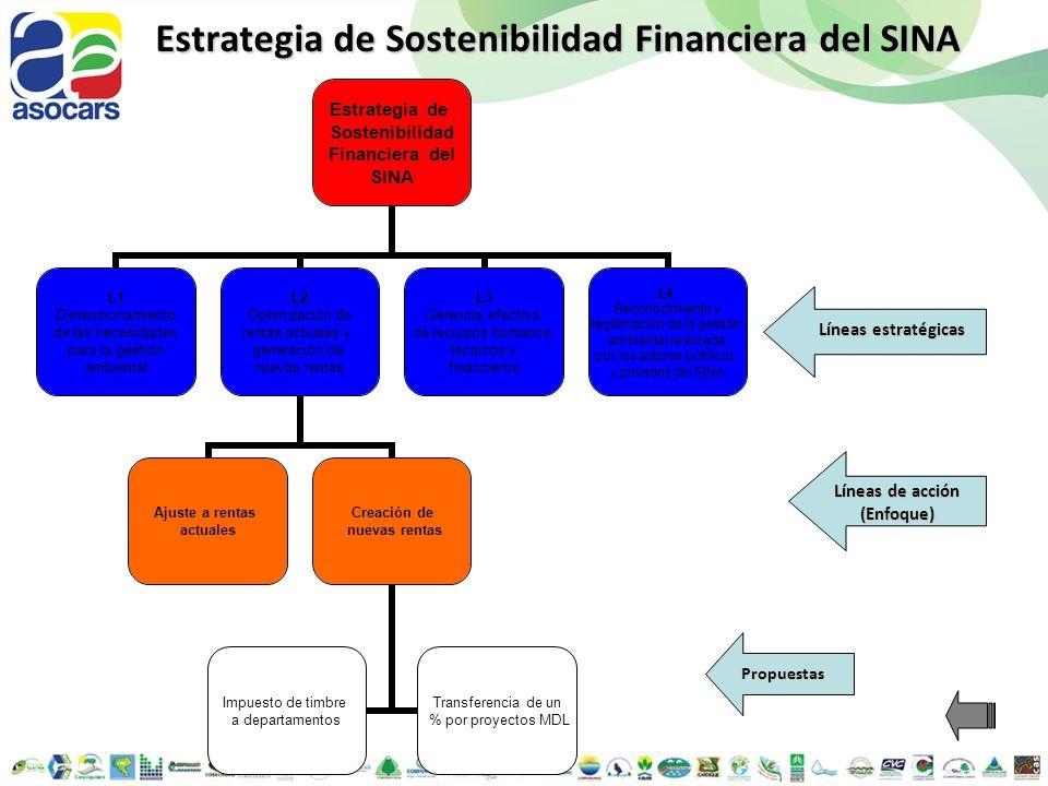 Estrategia de Sostenibilidad Financiera del SINA Estrategia de Sostenibilidad Financiera del SINA L1 Dimensionamiento de las necesidades para la gesti
