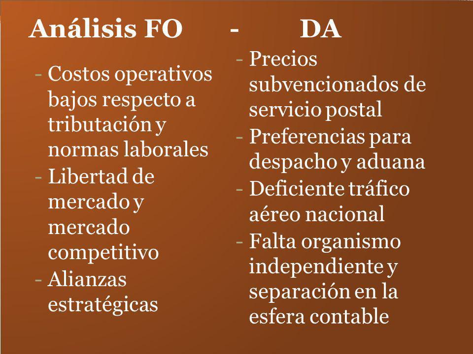 Análisis FO - DA -Costos operativos bajos respecto a tributación y normas laborales -Libertad de mercado y mercado competitivo -Alianzas estratégicas