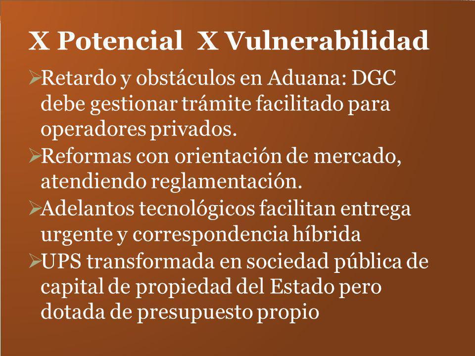 X Potencial X Vulnerabilidad Retardo y obstáculos en Aduana: DGC debe gestionar trámite facilitado para operadores privados. Reformas con orientación