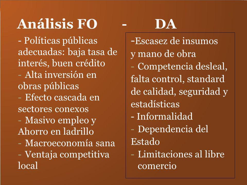 Análisis FO - DA - Políticas públicas adecuadas: baja tasa de interés, buen crédito -Alta inversión en obras públicas -Efecto cascada en sectores cone