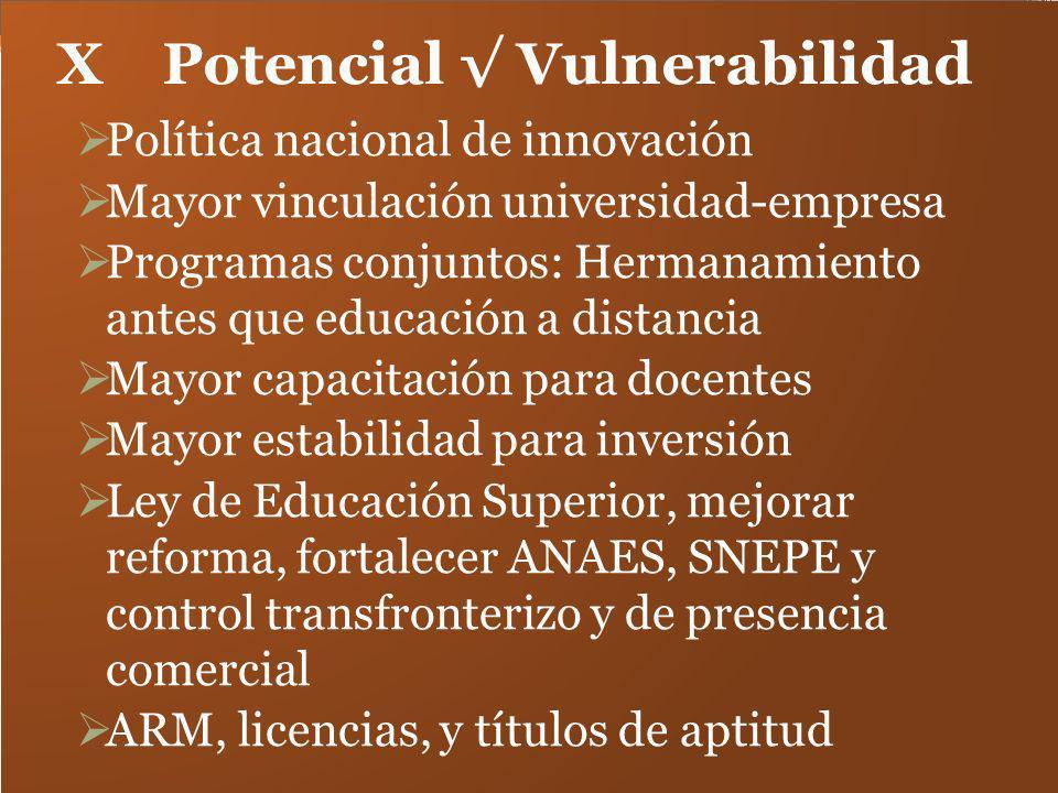 XPotencial Vulnerabilidad Política nacional de innovación Mayor vinculación universidad-empresa Programas conjuntos: Hermanamiento antes que educación
