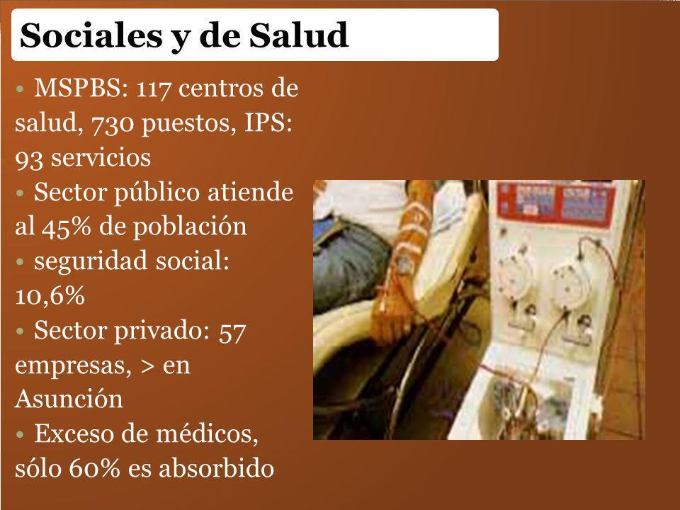 MSPBS: 117 centros de salud, 730 puestos, IPS: 93 servicios Sector público atiende al 45% de población seguridad social: 10,6% Sector privado: 57 empr