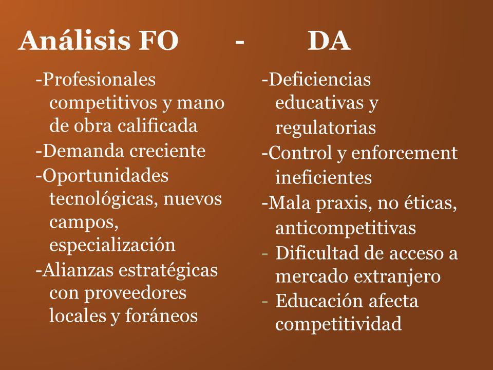 Análisis FO - DA -Profesionales competitivos y mano de obra calificada -Demanda creciente -Oportunidades tecnológicas, nuevos campos, especialización