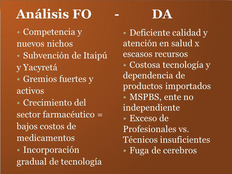 Análisis FO - DA Competencia y nuevos nichos Subvención de Itaipú y Yacyretá Gremios fuertes y activos Crecimiento del sector farmacéutico = bajos cos