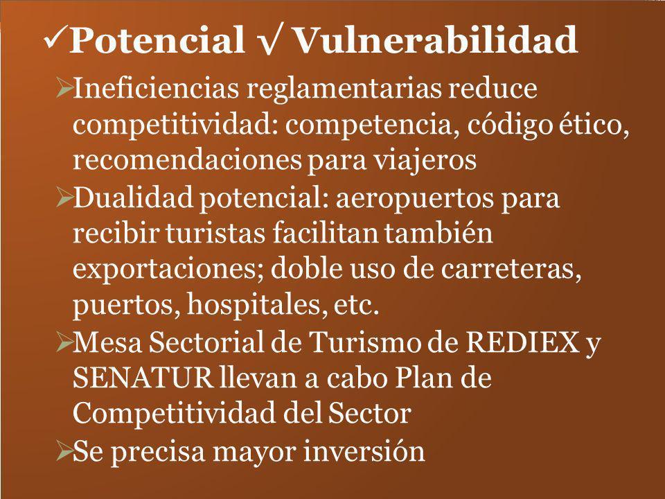 Potencial Vulnerabilidad Ineficiencias reglamentarias reduce competitividad: competencia, código ético, recomendaciones para viajeros Dualidad potenci