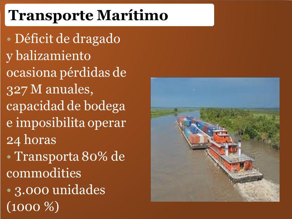 Déficit de dragado y balizamiento ocasiona pérdidas de 327 M anuales, capacidad de bodega e imposibilita operar 24 horas Transporta 80% de commodities
