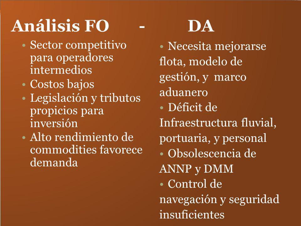 Análisis FO - DA Sector competitivo para operadores intermedios Costos bajos Legislación y tributos propicios para inversión Alto rendimiento de commo