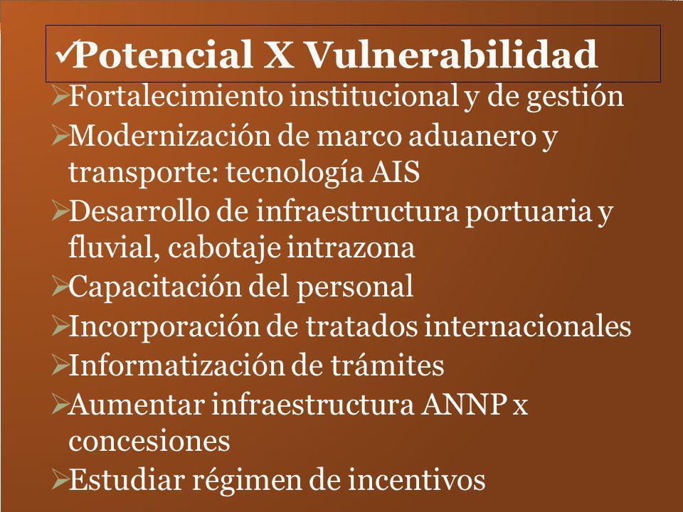 Potencial X Vulnerabilidad Fortalecimiento institucional y de gestión Modernización de marco aduanero y transporte: tecnología AIS Desarrollo de infra