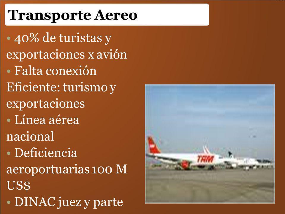 40% de turistas y exportaciones x avión Falta conexión Eficiente: turismo y exportaciones Línea aérea nacional Deficiencia aeroportuarias 100 M US$ DI